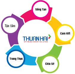 5 giá trị cốt lõi của Thuận Hải